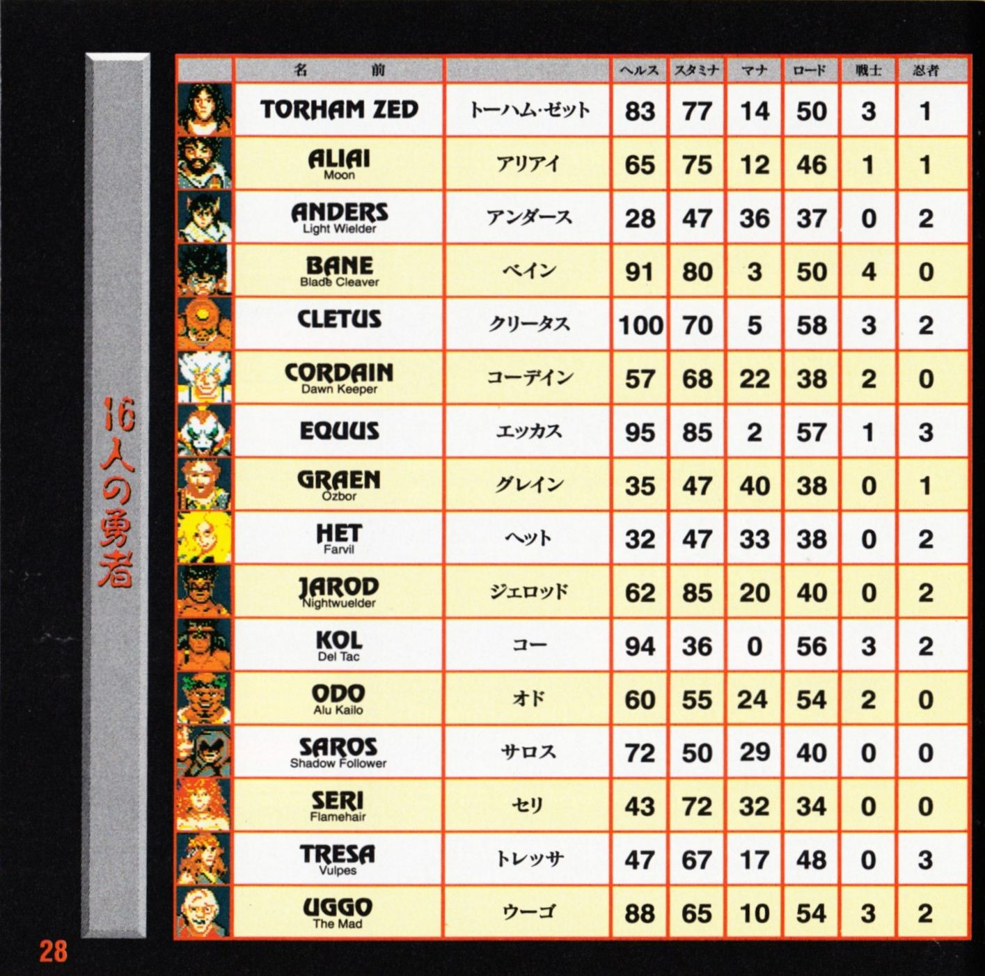 Game - Dungeon Master II - JP - Mega CD - Booklet - Page 030 - Scan