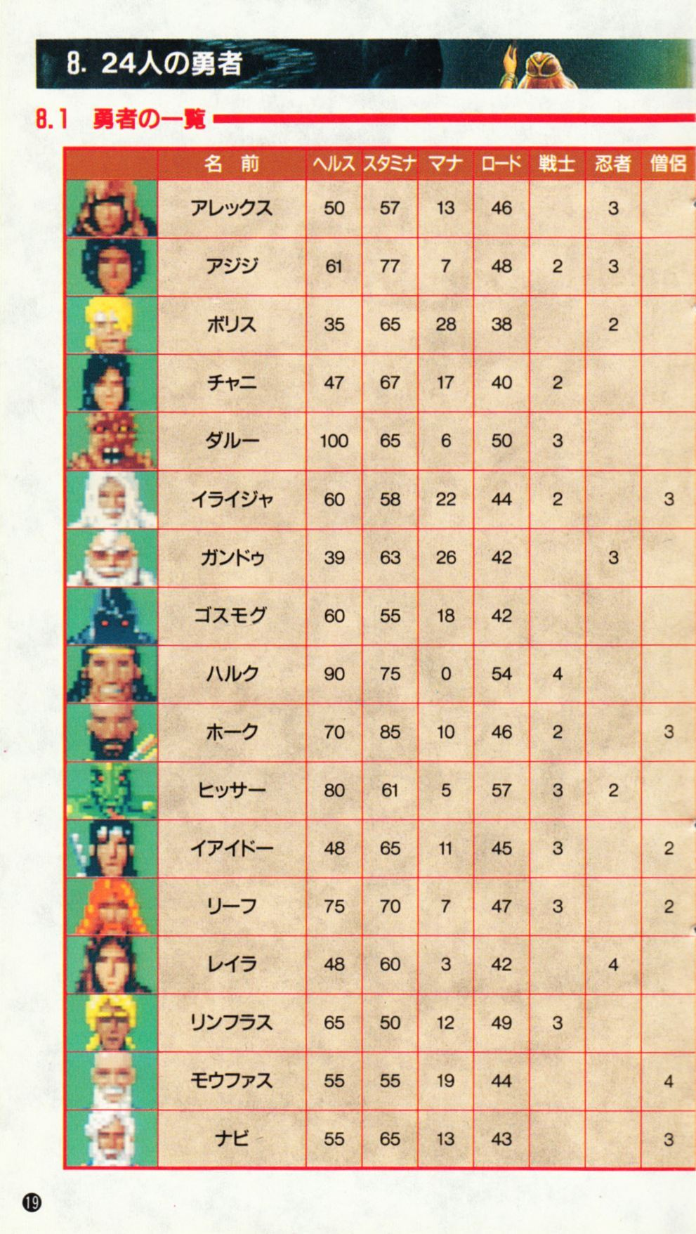 Game - Dungeon Master - JP - Super Famicom - Manual - Page 022 - Scan