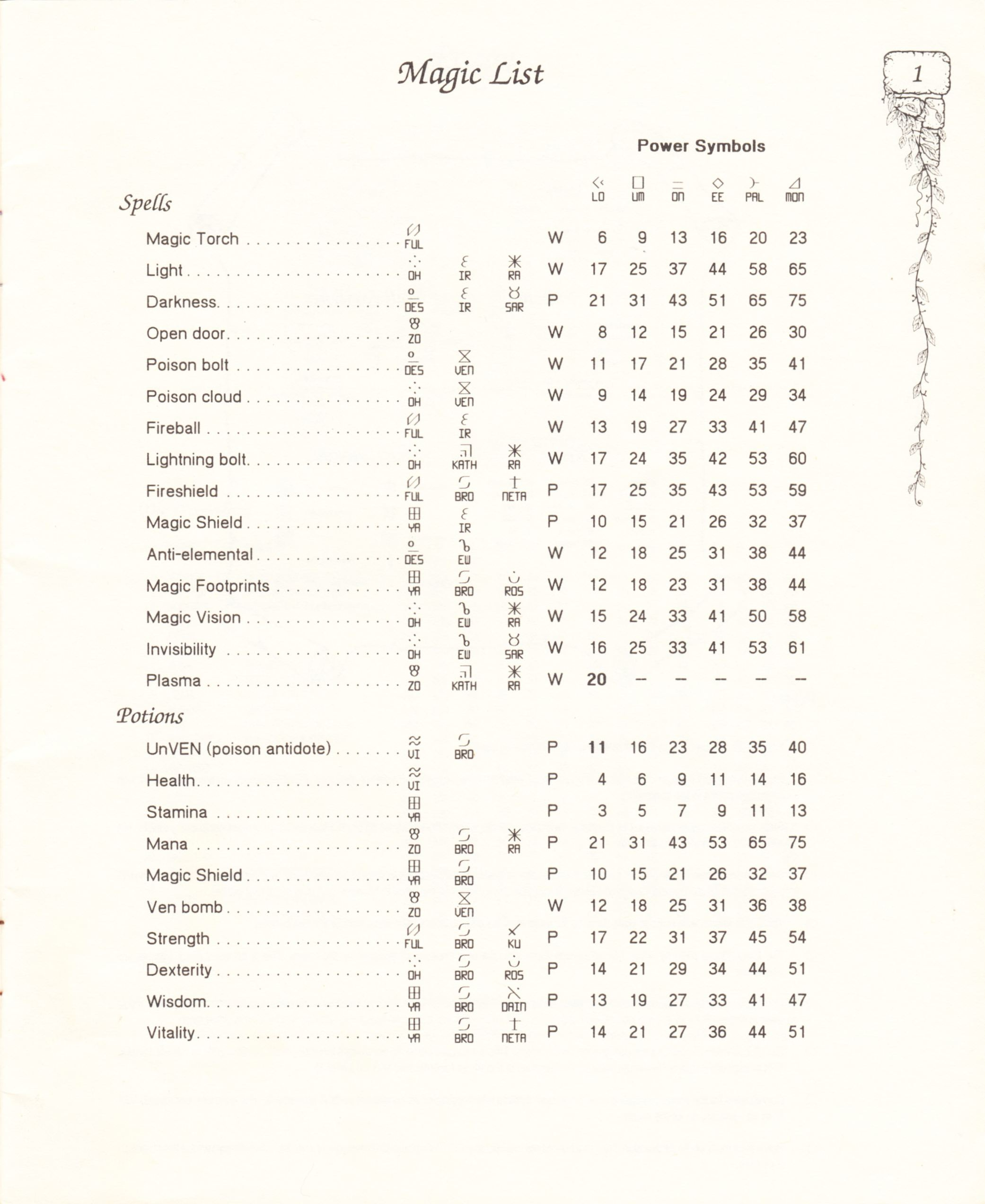 Hint Book - Pat Mullen's Maps, Lists, And Answers For Chaos Strikes Back - US - Page 005 - Scan